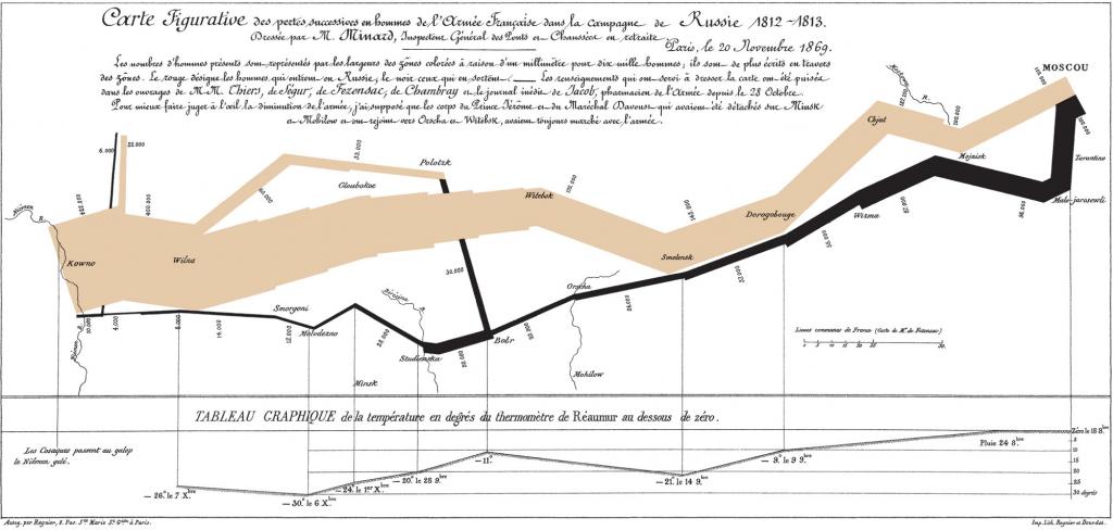 Mapa figurativo de las pérdidas humanas sucesivas del ejército francés durante la campaña rusa 1812-1813, de Charles Joseph Minard.
